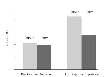 Volunteers were happier when they were rejected by a capricious judge than by a unanimous jury (bars on right). But they could not foresee this moments before it happened (bars on left).
