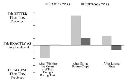 Volunteers made much more accurate predictions of their future feelings when they learned how someone else had felt in the same situation (surrogators) than when they tried to imagine how they themselves would feel (simulators).